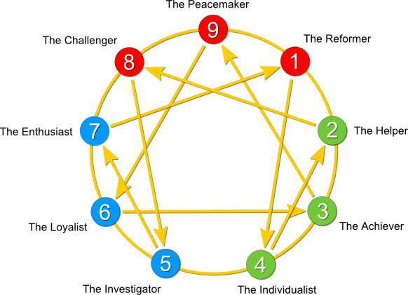 Enneagram map of personality types